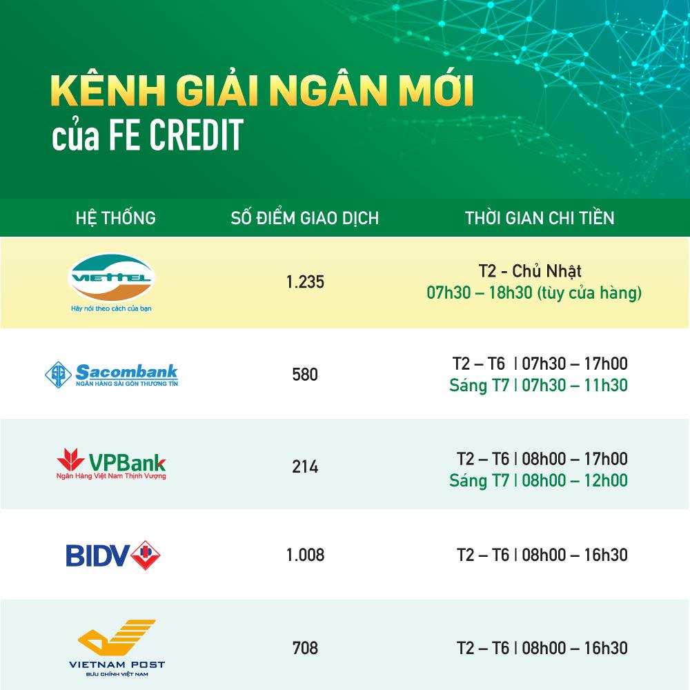 Khách hàng có thêm kênh giải ngân mới khi vay tại FE Credit