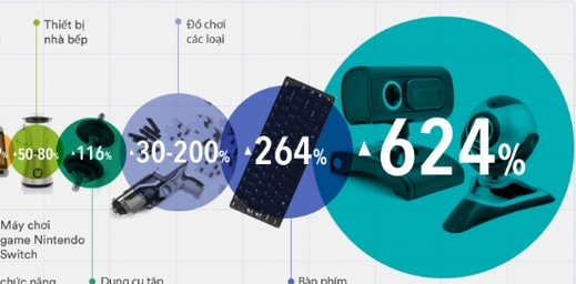 Xu hướng tiêu dùng mới mùa Covid-19: Thiết bị điện máy, gia dụng được