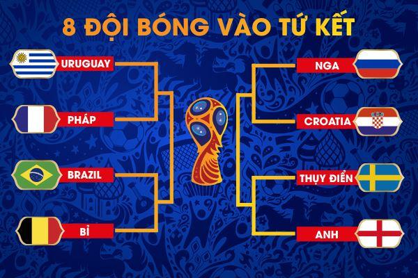 Lịch thi đấu cụ thể vòng tứ kết World Cup 2018