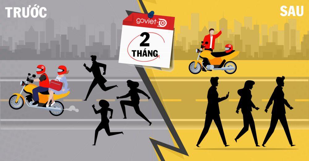 Bài 4: Sau 2 tháng chạy hết tốc lực, Go-Viet đang