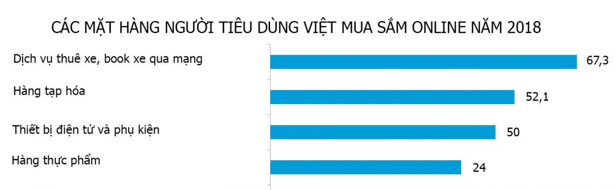 Biểu đồ mua sắm online của người Việt