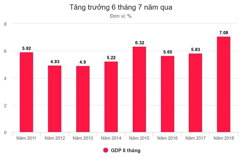 GDP của Việt Nam tăng kỷ lục trong năm 2018