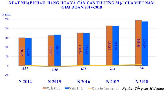 Điện thoại, linh kiện các loại là mặt hàng xuất khẩu lớn nhất năm 2018 của Việt Nam