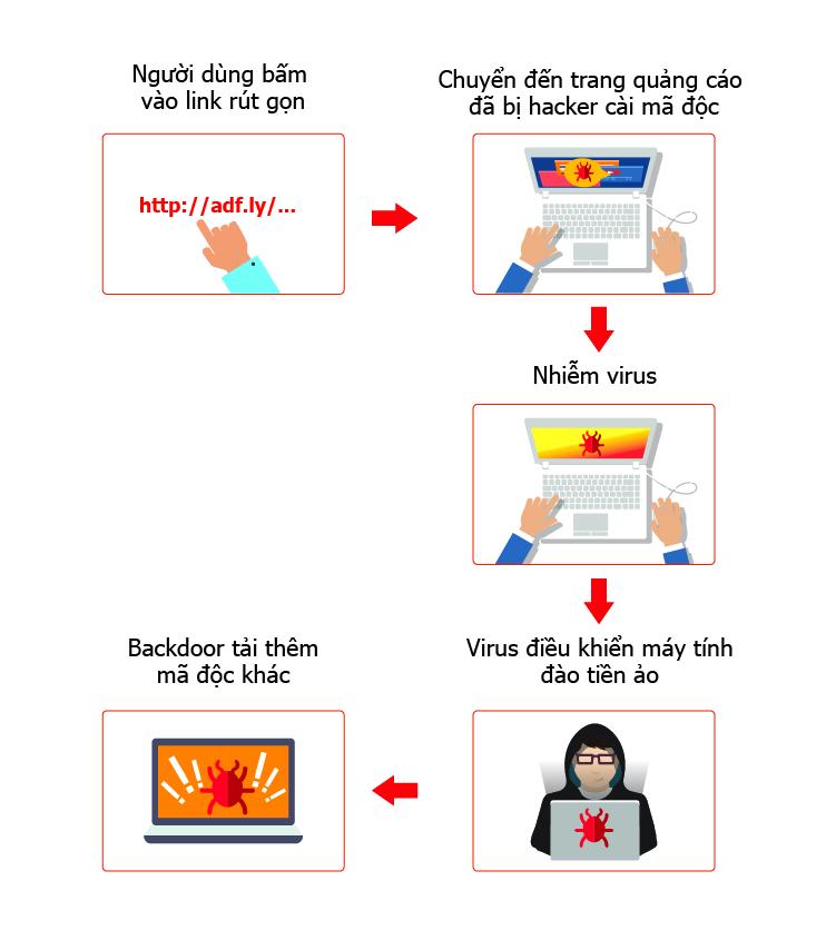 Sơ đồ quy trình phát tán của Virus W32.AdCoinMinerp/trên các máy tính.