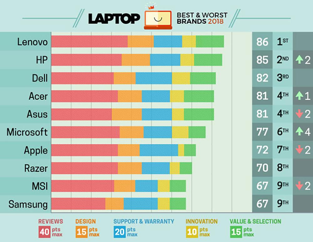Bảng xếp hạng Top 10 thương hiệu Laptop 2018. (Ảnh: Laptopmag)