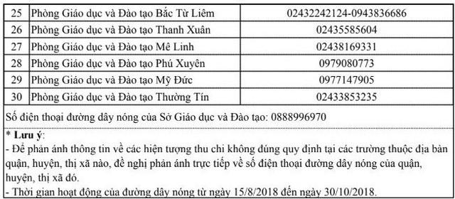 Danh sách 31 số điện thoại đường dây nóng phản ánh hiện tượng thu chi không đúng quy định tại Hà Nội. (Ảnh: Vietnamnet)