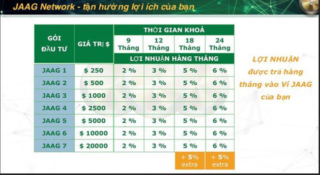 Gói đầu tư thấp nhất cho Jaagcoin tại Việt Nam là 250 USD, cao nhất là 20.000 USD và lợi nhuận được tính theo tháng.