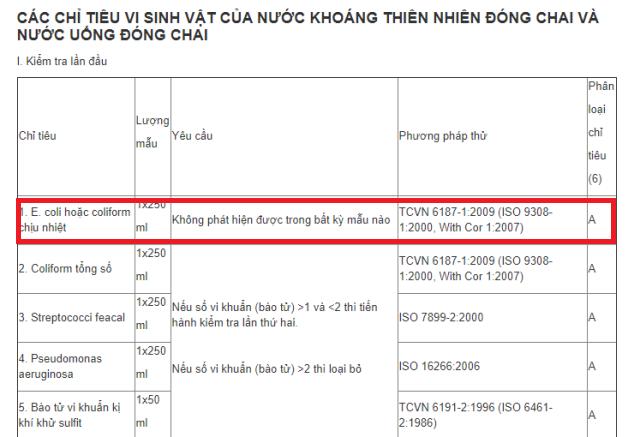 Quy chuẩn Nước uống đóng chai QCVN 6-1:2010 BYT quy định hàm lượng Ecoli tổng số bằng 0