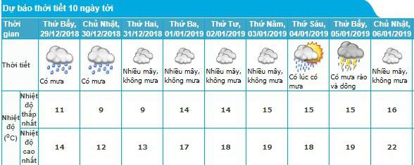 Thời tiết Hà Nội trong những ngày tới