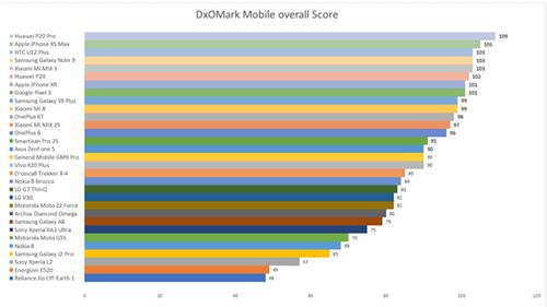 DxOMark đánh giá Huawei P20 Pro là smartphone có camera tốt nhất năm 2018