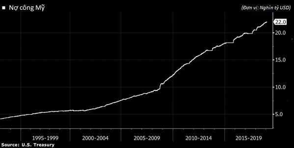 Nợ công Mỹ vượt mức kỷ lục 22 nghìn tỷ USD