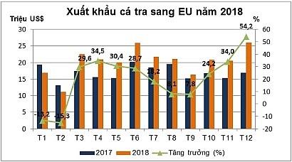 Tăng sức cạnh tranh của cá tra tại thị trường EU