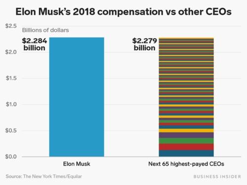 Tỷ phú Elon Musk được trả lương thưởng cao nhất năm 2018