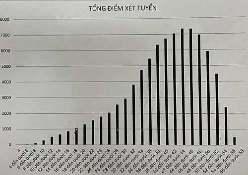 Hà Nội công bố điểm thi lớp 10 THPT: Phổ điểm phân hóa tốt, hơn 2000 điểm 10