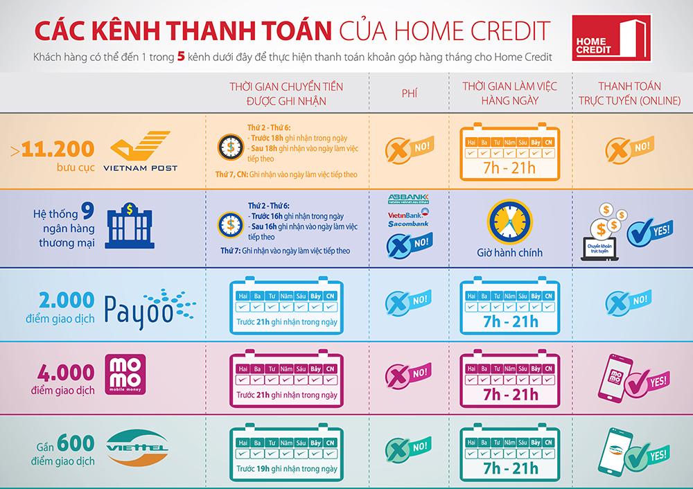 Hướng dẫn thanh toán khoản vay hàng tháng tại Home Credit