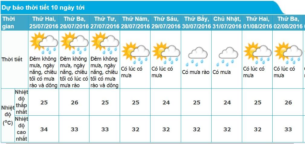 Dự báo thời tiết TP. Hồ Chí Minh 10 ngày tới (từ ngày 25/07 - 02/08/2016)