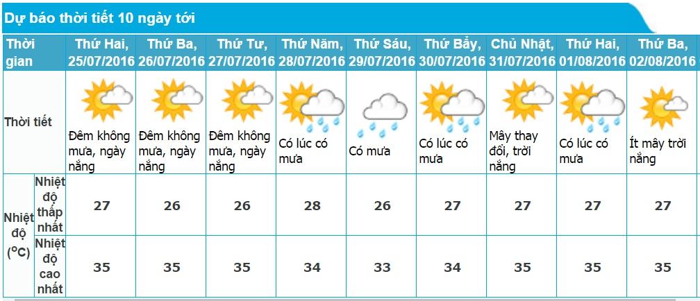 Dự báo thời tiết Hà Nội 10 ngày tới (từ ngày 25/07 - 02/08/2016)