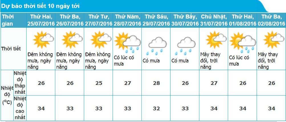 Dự báo thời tiết Hải Phòng 10 ngày tới (từ ngày 25/07 - 02/08/2016)