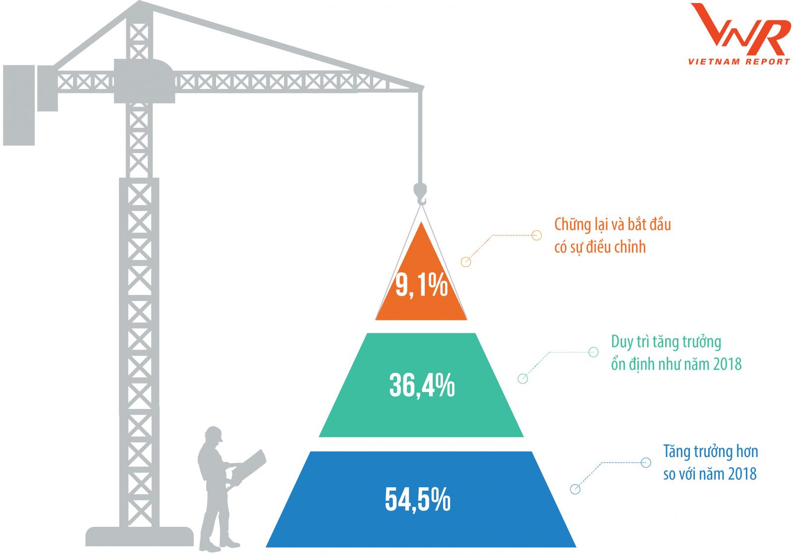 Xây dựng công nghiệp là điểm sáng trong năm 2019