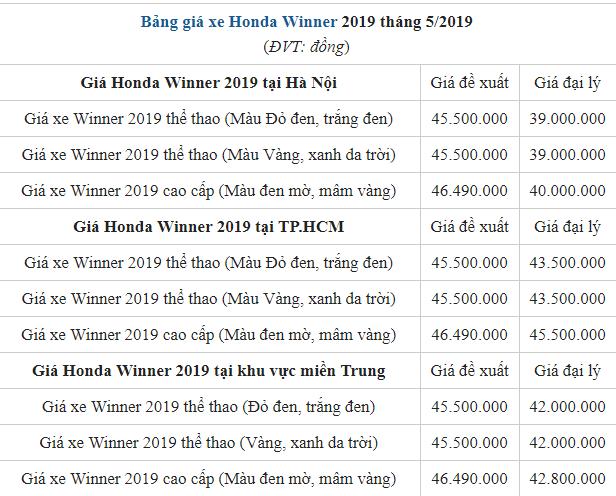 Giá xe Honda Winner 2019 tháng 5/2019 tại đại lý có dấu hiệu giảm