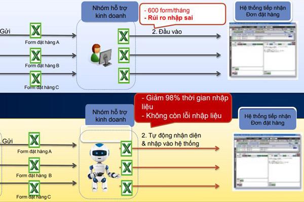 Robot văn phòng bắt đầu xuất hiện tại Việt Nam