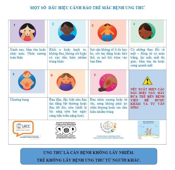 Một số dấu hiệu nhận biết sớm bệnh ung thư ở trẻ em