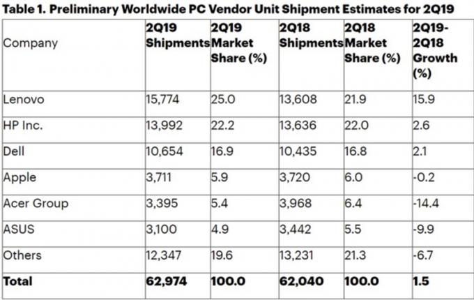 Lenovo tiếp tục thống trị thị trường PC toàn cầu