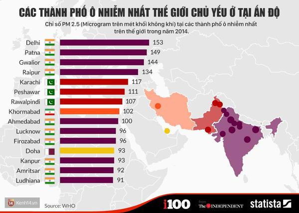 Danh sách 15 thành phố ô nhiễm khủng khiếp nhất thế giới