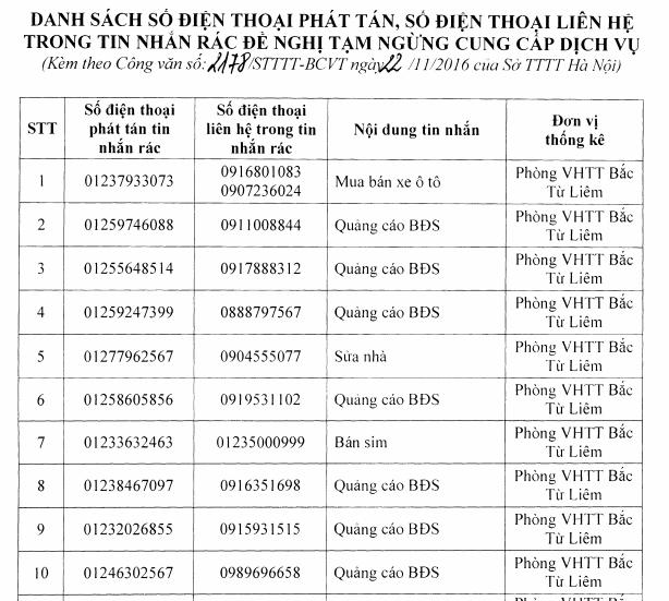 Sở Thông tin Truyền thông Hà Nội: Yêu cầu tạm dừng cung cấp dịch vụ đối với sim rác
