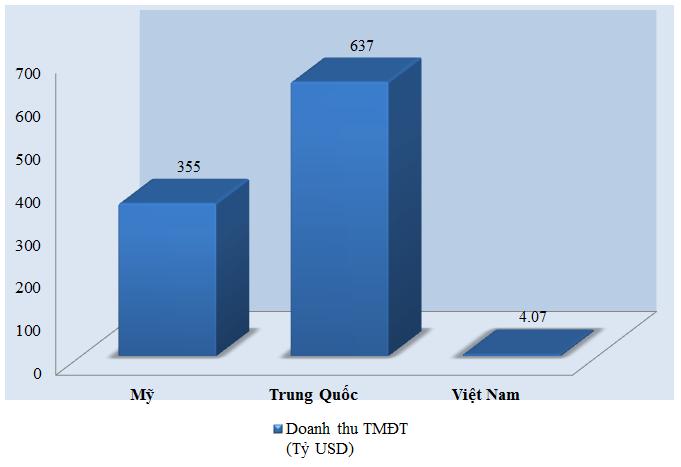 Thương mại điện tử Việt Nam: Tăng trưởng mạnh nhưng thị phần vẫn rất nhỏ