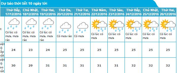 Dự báo thời tiết TP. Hồ Chí Minh 10 ngày tới (từ ngày 17/12 - 26/12/2016)