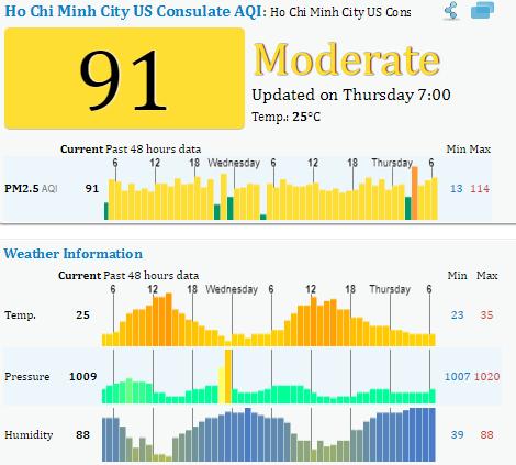 Biên độ dao động của chỉ số PM 2.5 tại TP.HCM 48h qua là từ 53 - 177.