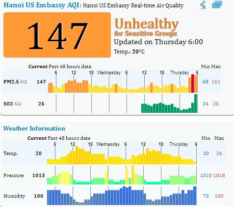 Chỉ số chất lượng không khí tại khu vực nội thành và ngoại thành Hà Nội những ngày qua luôn trong tình trạng kém chất lượng.
