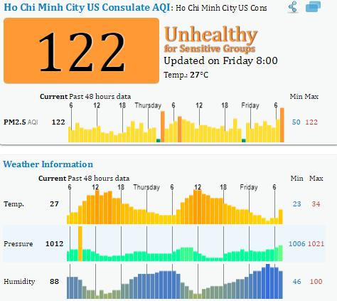 Biên độ dao động của chỉ số PM 2.5 tại TP.HCM 48h qua là từ 50 - 178.