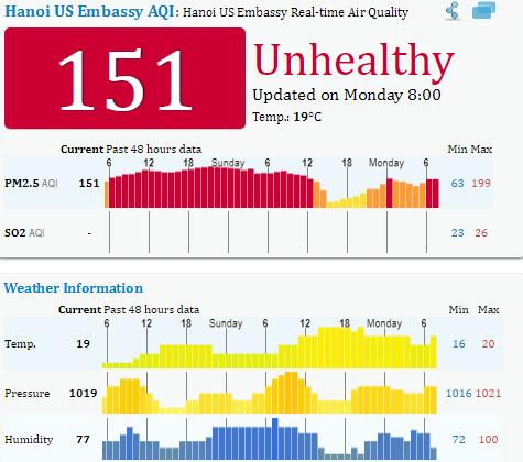 Chỉ số chất lượng không khí tại Hà Nội 48h qua liên tục ở ngưỡng
