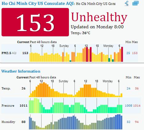 Biên độ dao động của chỉ số PM 2.5 tại TP.HCM 48h qua là từ 53 - 172.