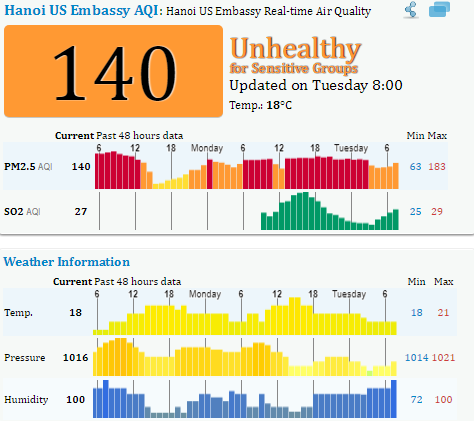 Chỉ số chất lượng không khí tại khu vực Đại sứ quán Mỹ Hà Nội.