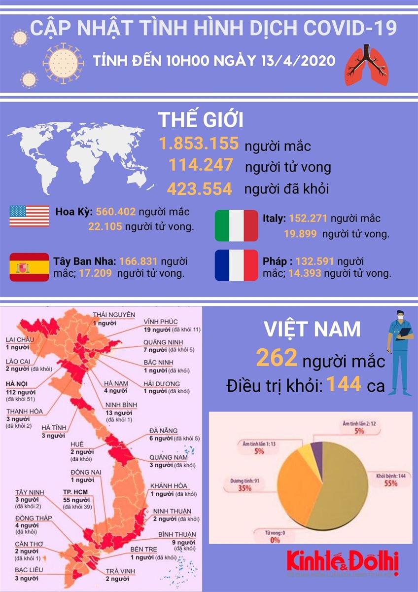 [Infographic] Thông tin mới nhất về dịch Covid-19 ngày 13/4/2020