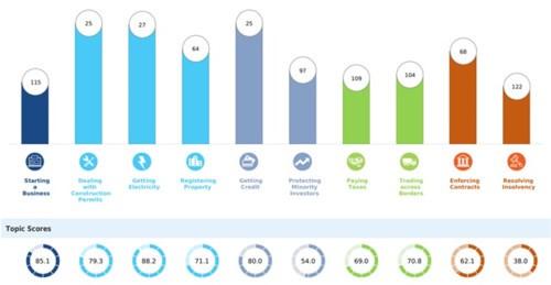 Việt Nam tăng điểm, xếp thứ 70 toàn cầu về môi trường kinh doanh