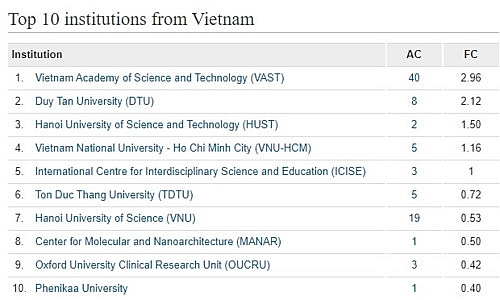 Việt Nam dẫn đầu về số lượng công bố quốc tế các trường đại học, viện nghiên cứu