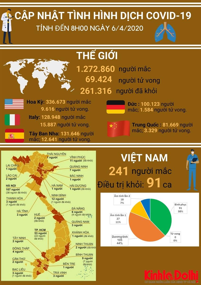 [Infographic] Thông tin mới nhất về dịch Covid-19 ngày 6/4/2020