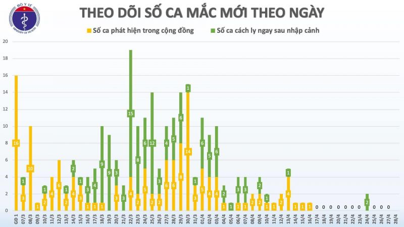 Việt Nam bước sang ngày thứ 12 không có ca mắc Covid-19 mới trong cộng đồng