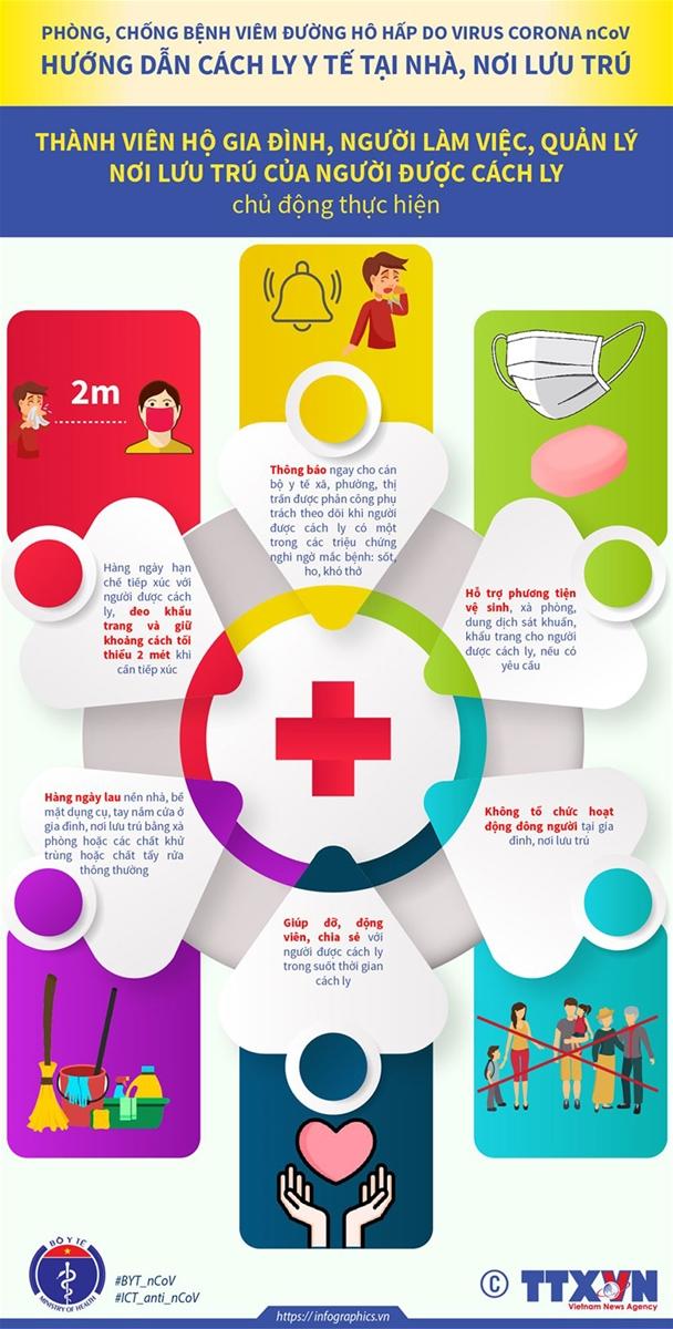 Hướng dẫn cách ly y tế tại nhà, nơi lưu trú để phòng chống bệnh do nCoV