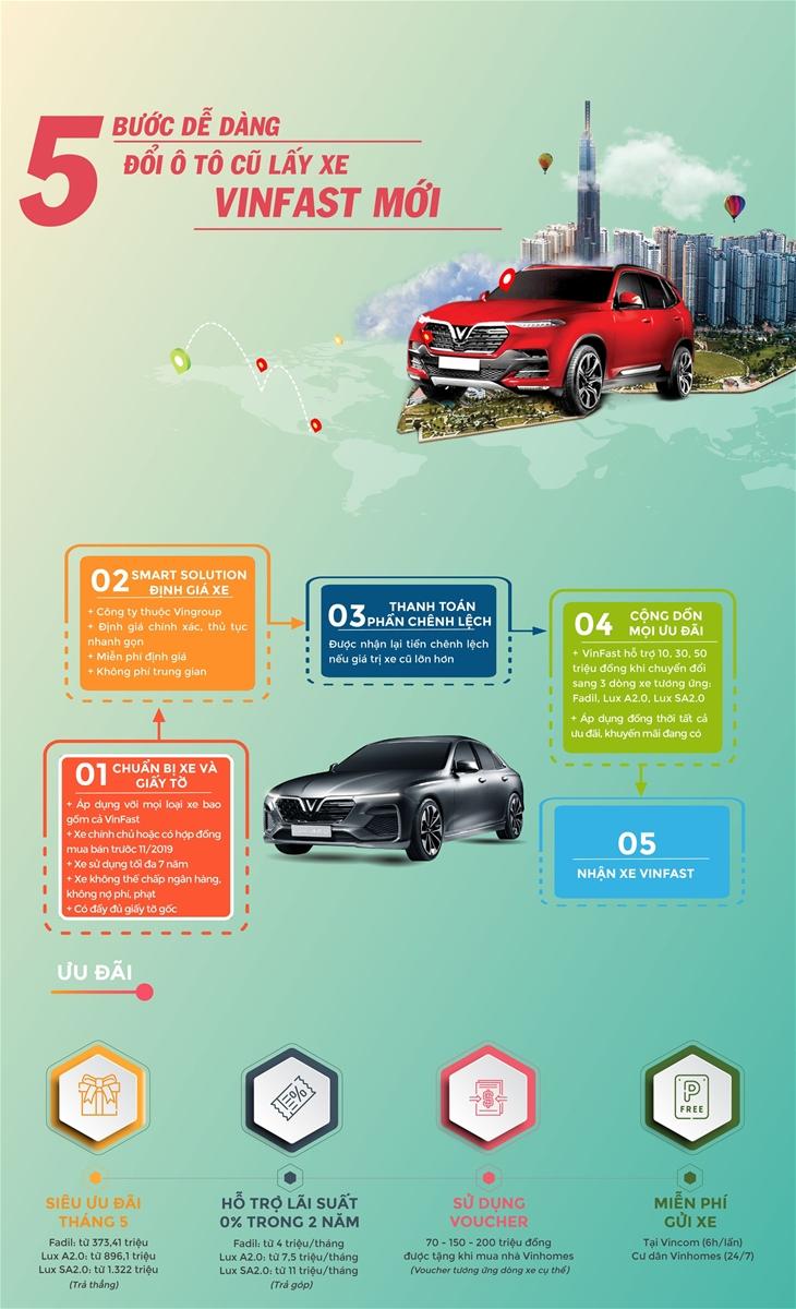 Infographic: Làm thế nào để đổi xe cũ lấy ô tô VinFast?