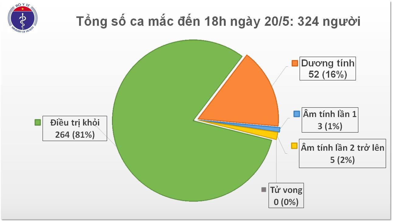 Tròn 34 ngày Việt Nam không có ca mắc Covid-19 mới do lây nhiễm trong cộng đồng