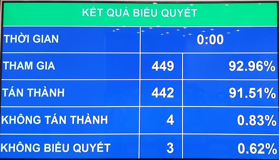 Quốc hội thông qua Nghị quyết về cơ chế tài chính - ngân sách đặc thù với Hà Nội