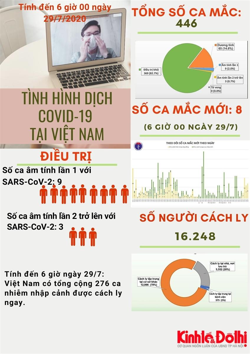 [Infographic] Số liệu mới nhất về dịch Covid-19 tại Việt Nam