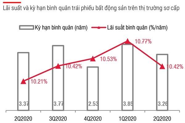 Xuất hiện trái phiếu bất động sản lãi suất 18% lập đỉnh cao nhất mọi thời đại