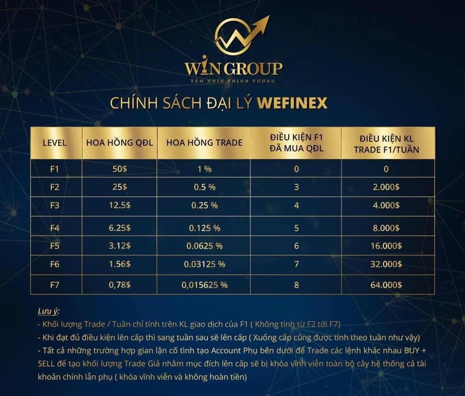 Bóc mẽ mô hình đầu tư tài chính Wefinex, lộ rõ bản chất lừa đảo