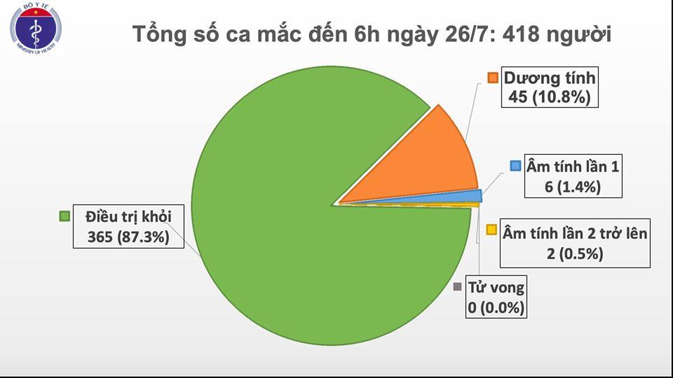 Nóng: Thêm 1 ca dương tính với COVID-19 tại Đà Nẵng nâng tổng số lên 418 ca bệnh